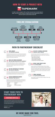 Tapemark How to Partner Checklist